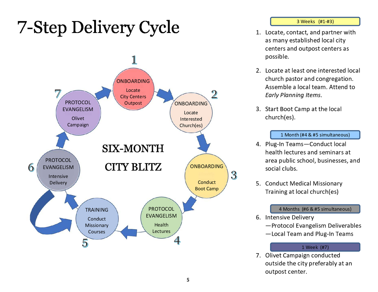 5_delivery_cycle